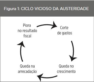 ciclo-vicioso