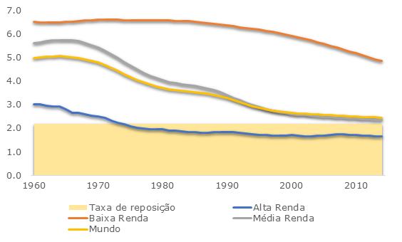 grafico-taxa-de-reposicao-por-renda