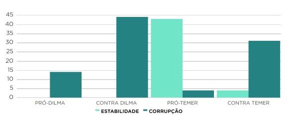 Estabilidade Corrupção