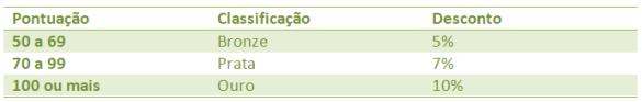 Tabela IPTU Verde