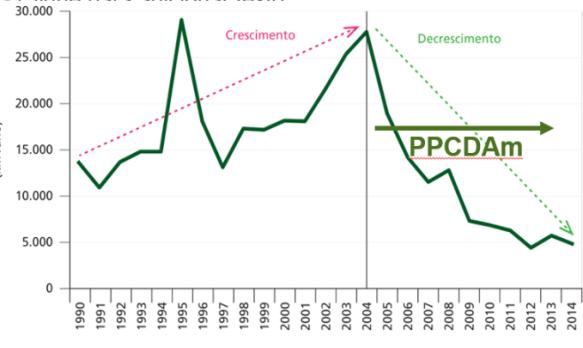 taxa de desmatamento da amazonia legal brasileira