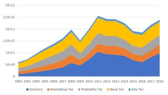 evolução da exportação, por intensidade